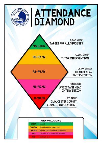 attendance diamond